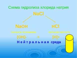 Схема гидролиза хлорида натрия NaCl                   NaOH