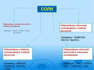 СОЛИ Образованы сильной кислотой и слабым основанием Примеры:  CuCI2   NH4B