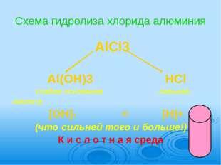 Схема гидролиза хлорида алюминия                               AlCl3