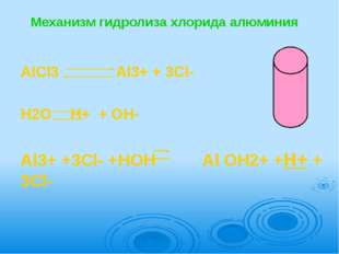 Механизм гидролиза хлорида алюминия  AlCl3           Al3+ + 3Cl-   H2O