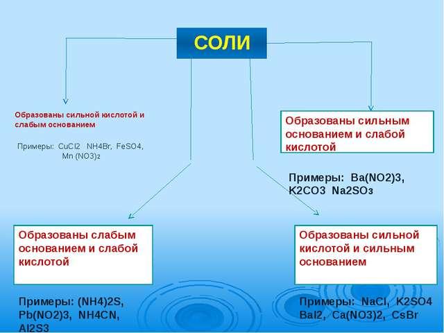 СОЛИ Образованы сильной кислотой и слабым основанием Примеры:  CuCI2   NH4B...