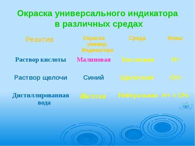 Окраска универсального индикатора  в различных средах