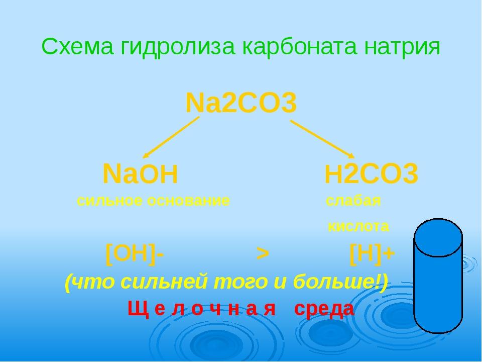 Схема гидролиза карбоната натрия Na2CO3              NaOH...