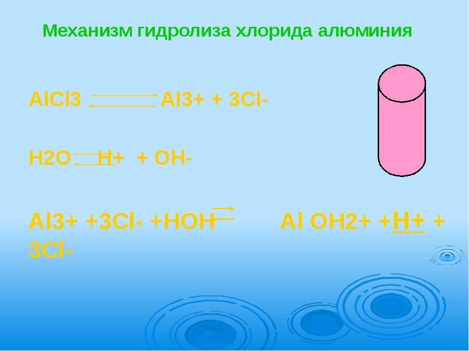 Механизм гидролиза хлорида алюминия  AlCl3           Al3+ + 3Cl-   H2O...