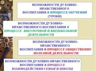 ВОЗМОЖНОСТИ ДУХОВНО-НРАВСТВЕННОГО ВОСПИТАНИЯ В ПРОЦЕССЕ ВЗАИМОДЕЙСТВИЯ СЕМЬИ