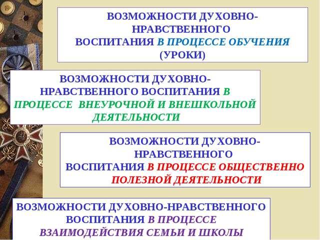 ВОЗМОЖНОСТИ ДУХОВНО-НРАВСТВЕННОГО ВОСПИТАНИЯ В ПРОЦЕССЕ ВЗАИМОДЕЙСТВИЯ СЕМЬИ...