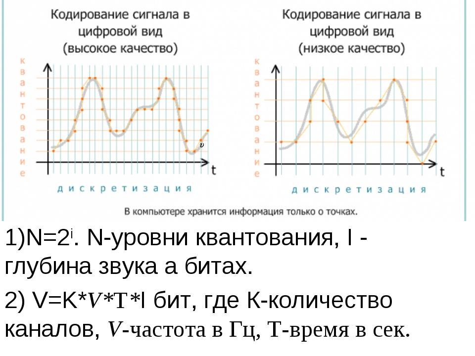 1)N=2i. N-уровни квантования, I - глубина звука а битах. 2) V=K*V*T*I бит, гд...
