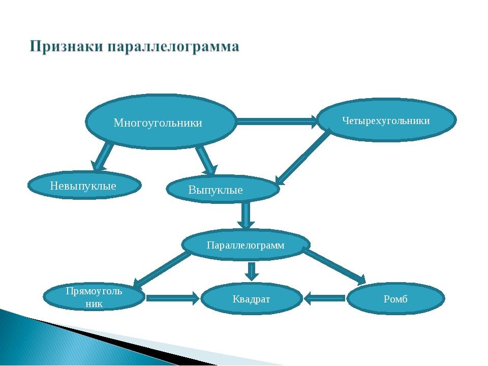 Многоугольники Четырехугольники Невыпуклые Выпуклые Параллелограмм Прямоуголь...
