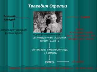 Трагедия Офелии Кадр из фильма «Гамлет» 1964 г. Полоний Клавдий Гамлет исполь
