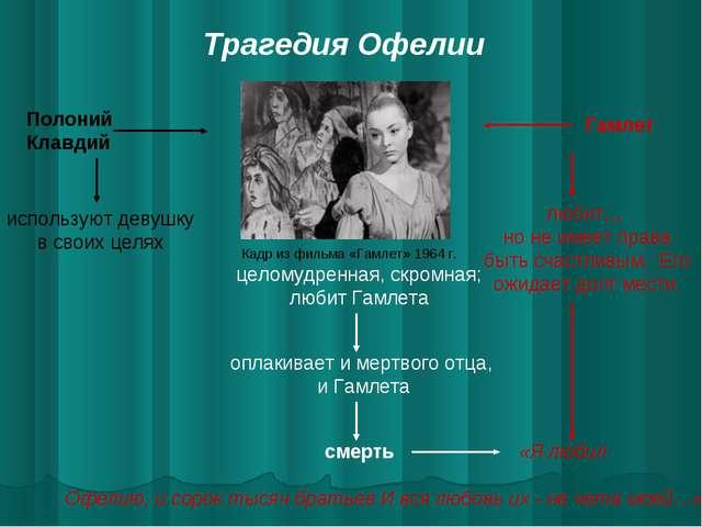 Трагедия Офелии Кадр из фильма «Гамлет» 1964 г. Полоний Клавдий Гамлет исполь...