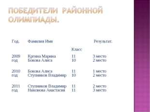 Год.Фамилия Имя Класс Результат. 2009 годКргина Марина Бокова Алиса11 10
