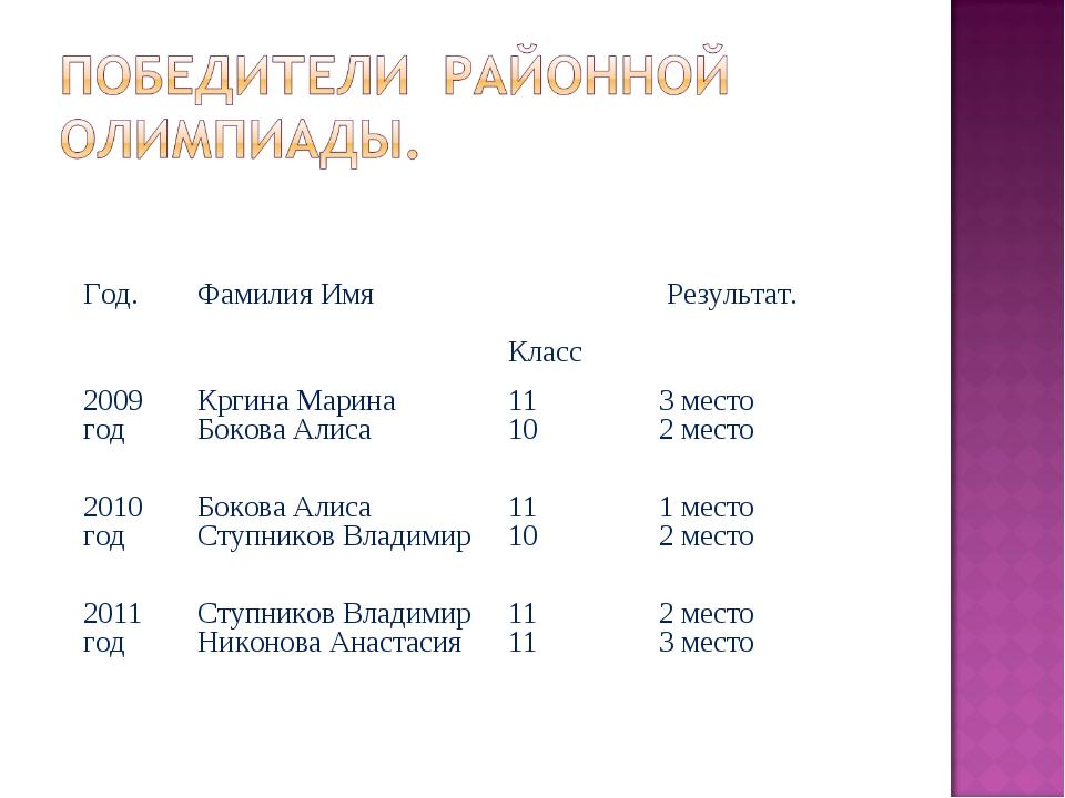 Год.Фамилия Имя Класс Результат. 2009 годКргина Марина Бокова Алиса11 10...