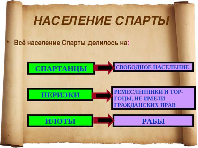 НАСЕЛЕНИЕ СПАРТЫ Всё население Спарты делилось на: СПАРТАНЦЫ ПЕРИЭКИ ИЛОТЫ С...