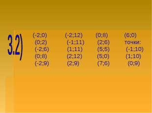 (-2;0) (-2;12) (0;8) (6;0) (0;2) (-1;11) (2;6) точки: (-2;6) (1;11) (5;5) (-