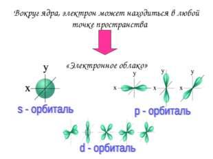 Вокруг ядра, электрон может находиться в любой точке пространства «Электронно