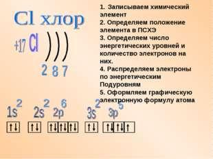 Записываем химический элемент 2. Определяем положение элемента в ПСХЭ 3. Опре