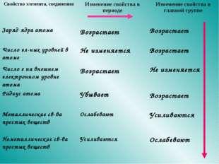 Свойство элемента, соединенияИзменение свойства в периодеИзменение свойства