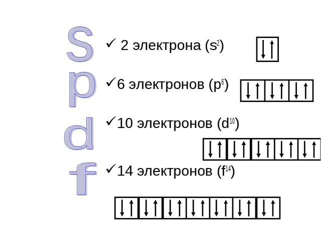 2 электрона (s2) 6 электронов (р6) 10 электронов (d10) 14 электронов (f14)