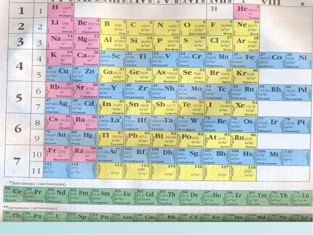 Структура ПС 114 химических элементов (92 металла, 22 неметалла) 7 периодов (...