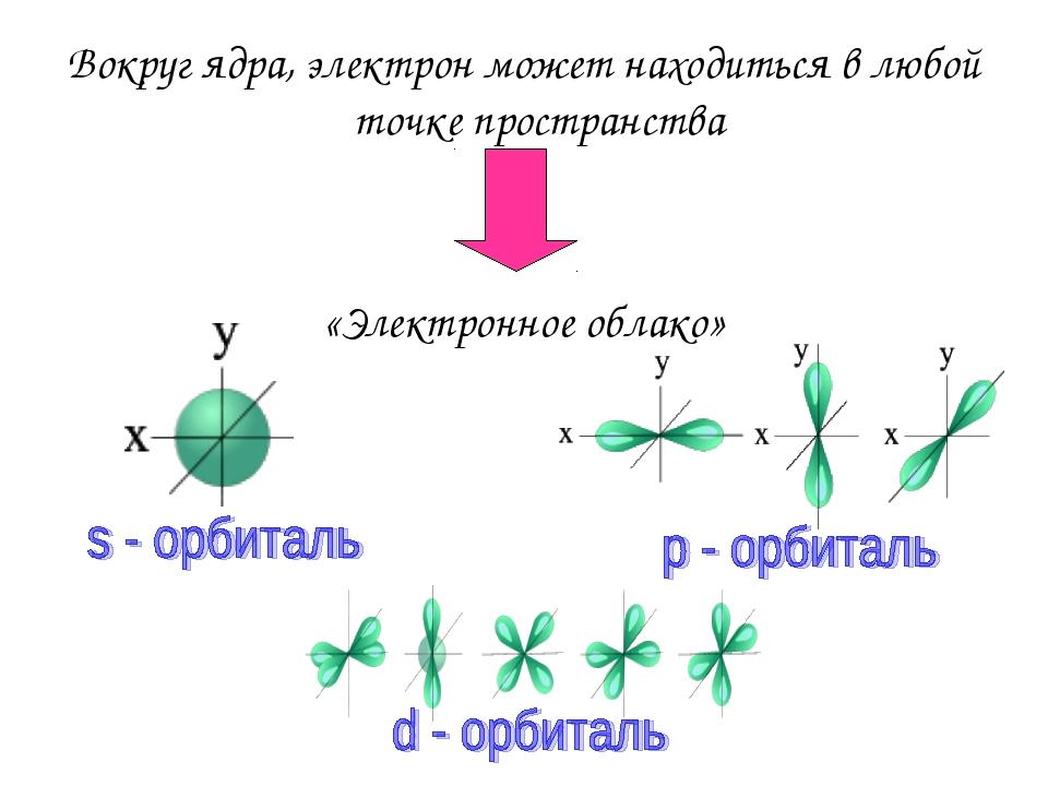 Вокруг ядра, электрон может находиться в любой точке пространства «Электронно...