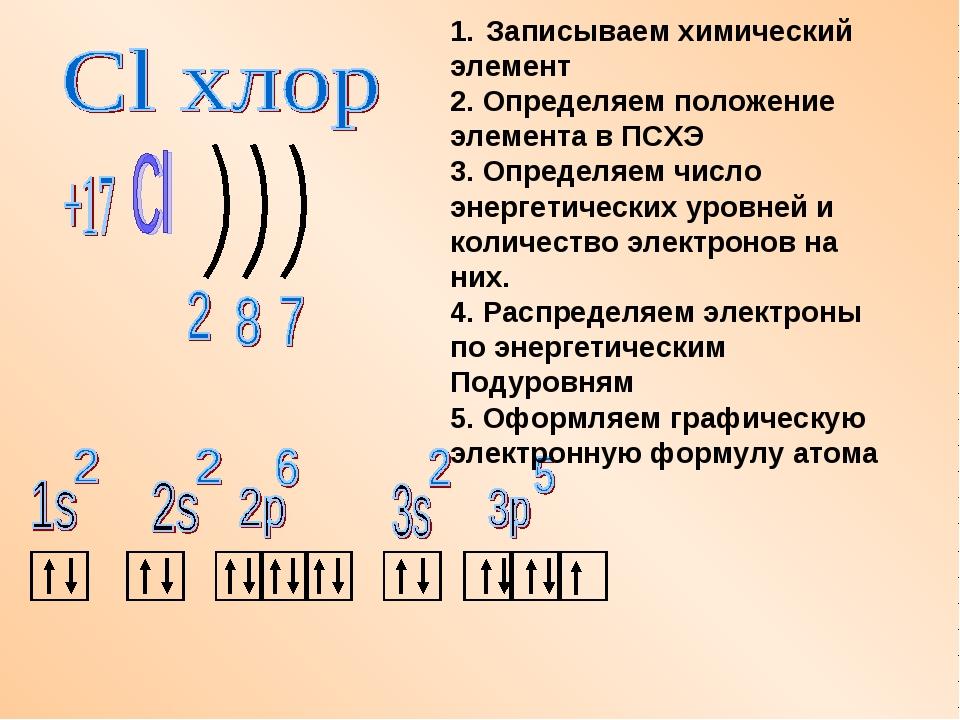 Записываем химический элемент 2. Определяем положение элемента в ПСХЭ 3. Опре...