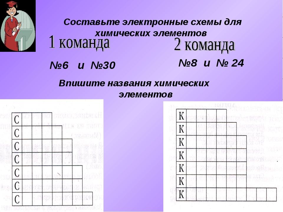Составьте электронные схемы для химических элементов №6 и №30 №8 и № 24 Впиши...