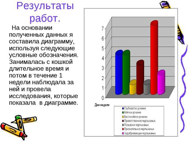 Результаты работ. На основании полученных данных я составила диаграмму, испол...
