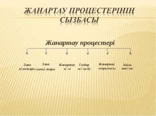 Лава ағыстары Жанартау күлі Газдар және бу Жанартау жарылысы Лайлы тасқын Жан