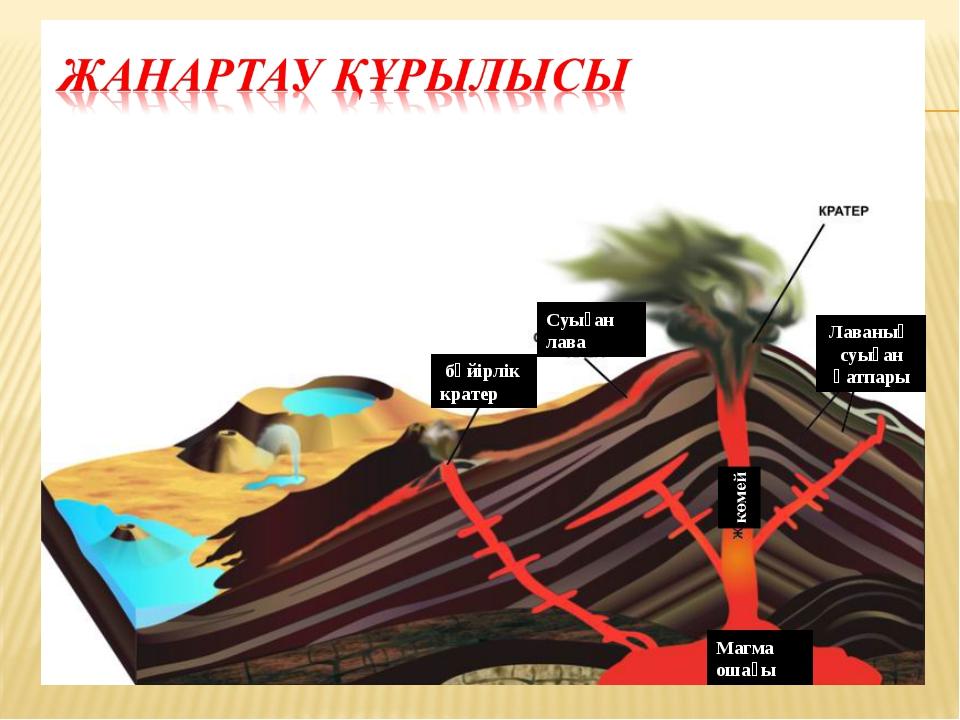 бүйірлік кратер Магма ошағы Лаваның суыған қатпары Суыған лава