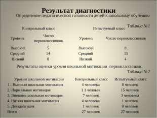 Определение педагогической готовности детей к школьному обучению Таблица №1 Р