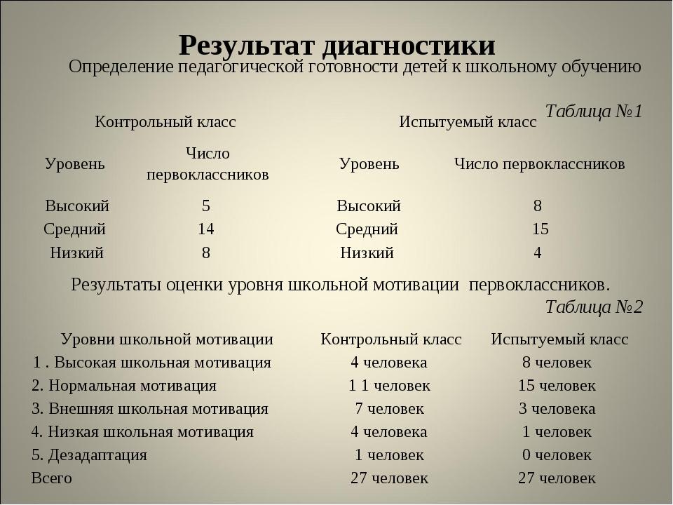 Определение педагогической готовности детей к школьному обучению Таблица №1 Р...