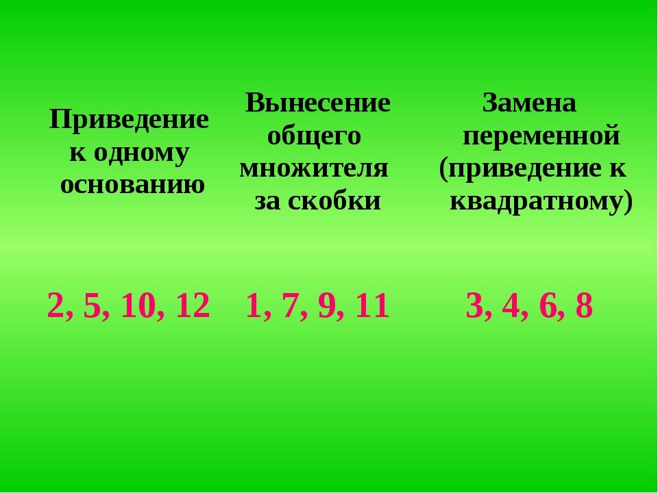 Приведение к одному основаниюВынесение общего множителя за скобкиЗамена пер...