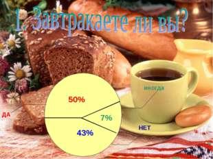 ДА НЕТ 50% 43% 7% иногда