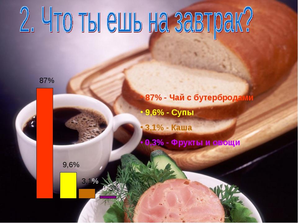 87% 9,6% 3,1% 0,3% 87% - Чай с бутербродами 9,6% - Супы 3,1% - Каша 0,3% - Фр...