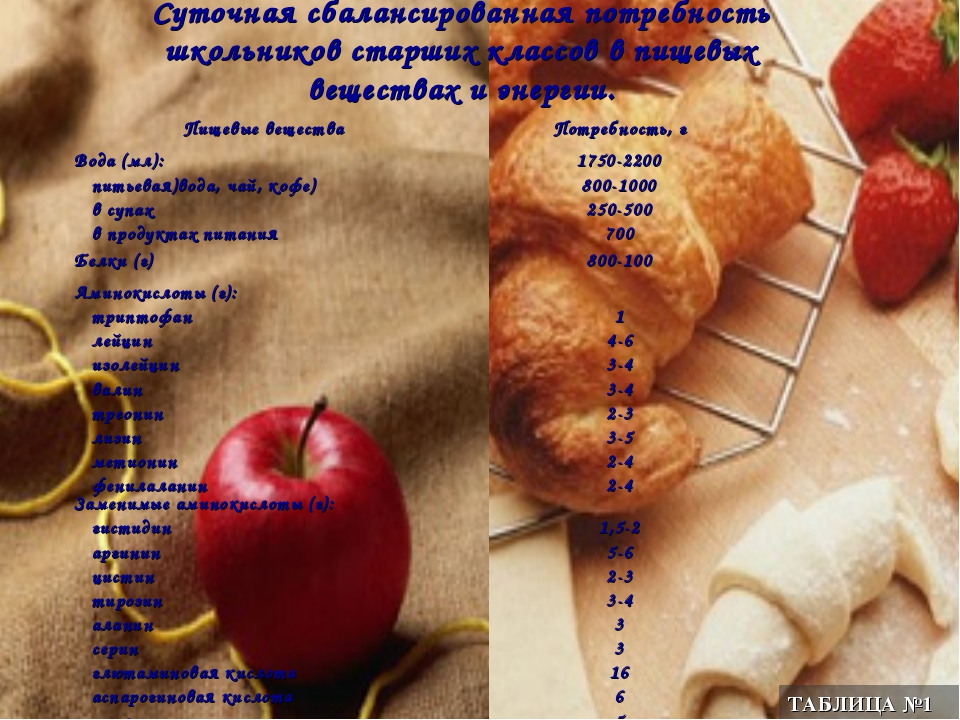 Суточная сбалансированная потребность школьников старших классов в пищевых ве...