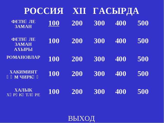 РОССИЯ XII ГАСЫРДА ВЫХОД ФЕТНӘЛЕ ЗАМАН100200300400500 ФЕТНӘЛЕ ЗАМАН АХЫР...