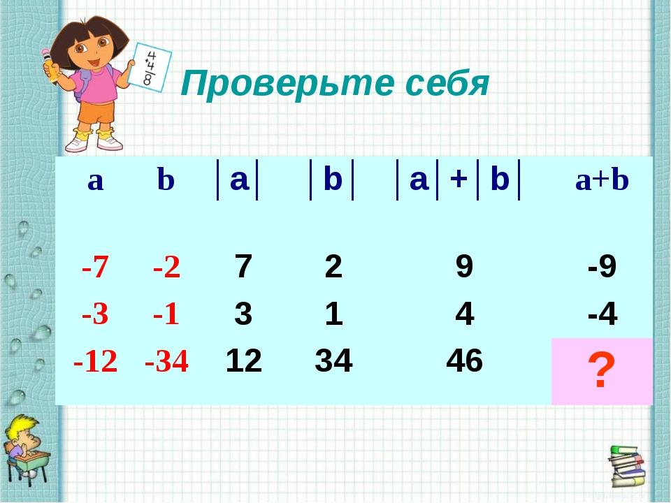 Проверьте себя аb│a│ │b││a│+│b│ a+b -7-2729-9 -3-1314-4 -12-3...