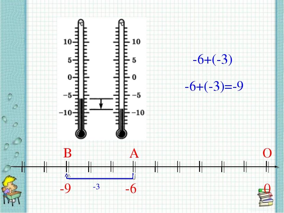 -6+(-3) -9 0 О В -6 А -3 -6+(-3)=-9