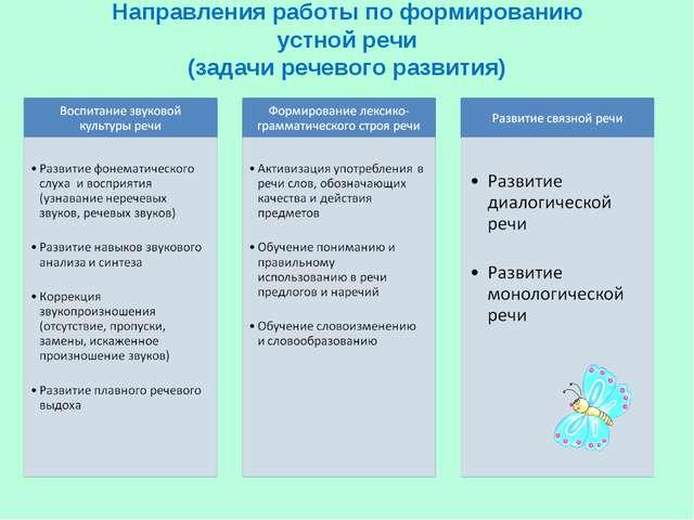 Направления работы по формированию устной речи (задачи речевого развития)