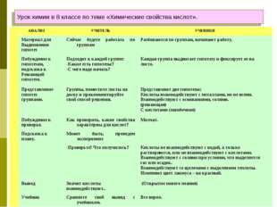 Урок химии в 8 классе по теме «Химические свойства кислот». АНАЛИЗУЧИТЕЛЬУЧ