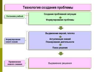 Выдвижение версий, гипотез Актуализация знаний Планирование деятельности Поис