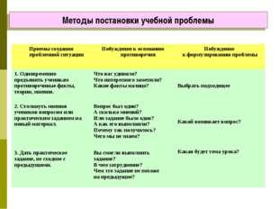 Методы постановки учебной проблемы Приемы создания проблемной ситуацииПобужд