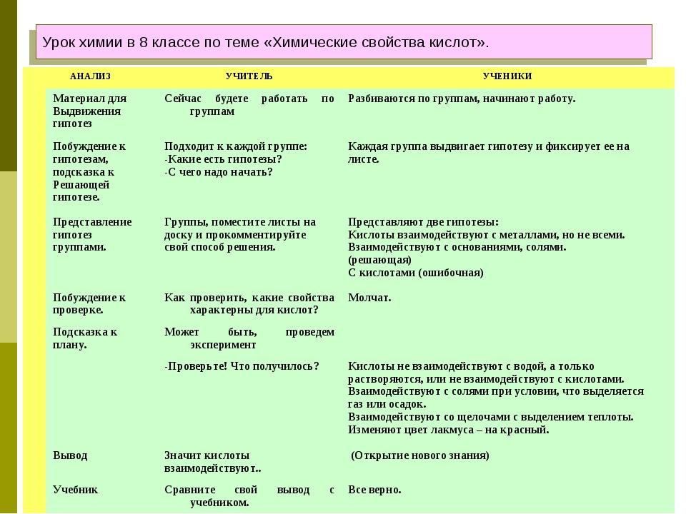 Урок химии в 8 классе по теме «Химические свойства кислот». АНАЛИЗУЧИТЕЛЬУЧ...