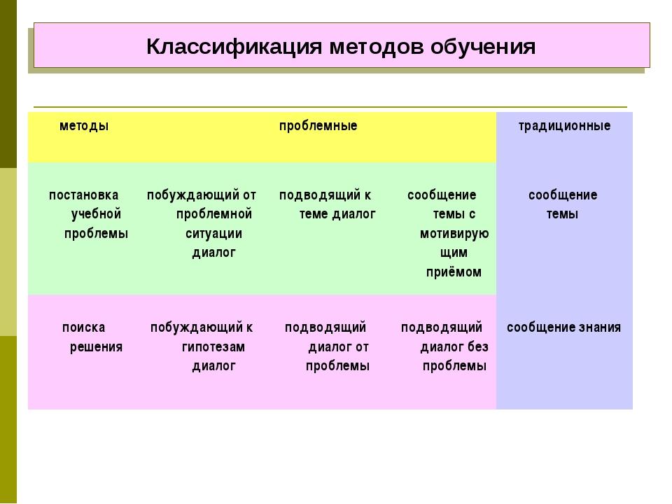 Классификация методов обучения методыпроблемныетрадиционные постановка уче...