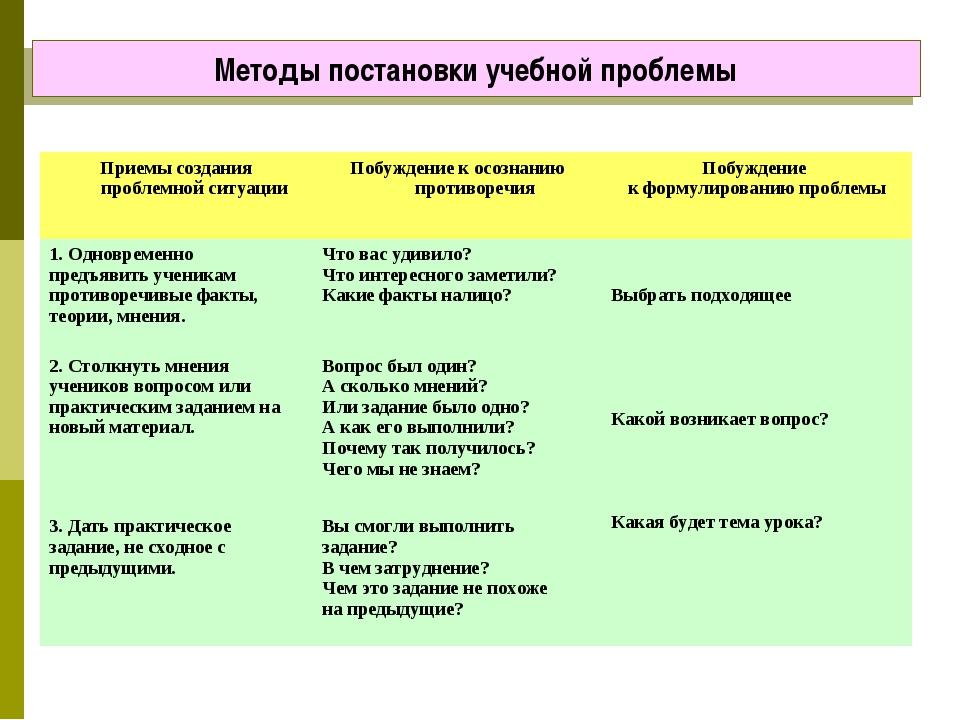 Методы постановки учебной проблемы Приемы создания проблемной ситуацииПобужд...