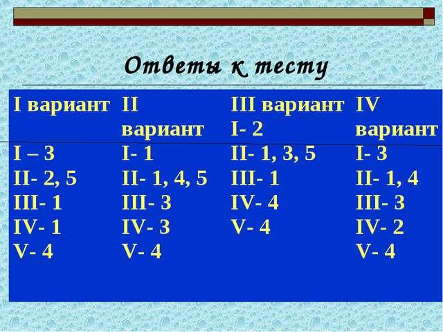 Ответы к тесту I вариант I – 3 II- 2, 5 III- 1 IV- 1 V- 4II вариант I- 1 II-...