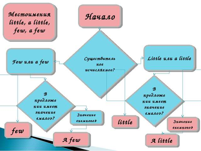 Местоимения little, a little, few, a few Начало Существительное исчисляемое?...