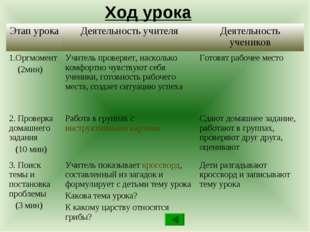 Ход урока Этап урокаДеятельность учителяДеятельность учеников 1.Оргмомент (