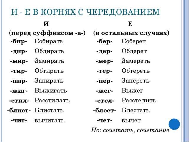И - Е В КОРНЯХ С ЧЕРЕДОВАНИЕМ И (перед суффиксом -а-)Е (в остальных случаях)...