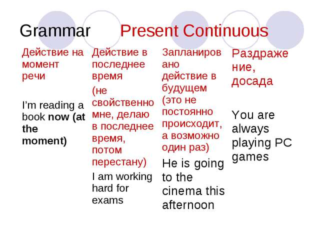 Grammar Present Сontinuous Действие на момент речи I'm reading a book now (a...